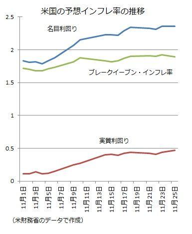 ブレークイーブン・インフレ率 2016−11