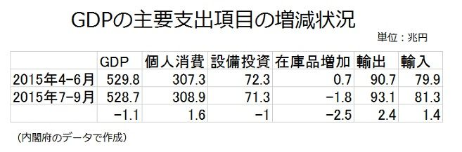 GDPの主要支出項目の増減