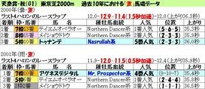 第142回天皇賞・秋(G1)重馬場データ