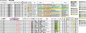 過去5年成績 第143回天皇賞・春(G1)