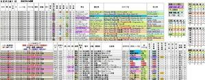 過去5年成績 第46回京王杯2歳(G2)