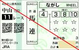 161002中山11RスプリンターズS 馬連