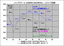 2011ラップ分析【フェブラリーS】フェブラリーS2009・2010比較