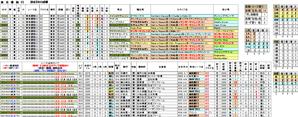 過去5年成績 第78回東京優駿(G1)