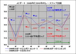 2011ラップ分析【フェブラリーS】JCD2009・2010比較