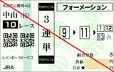160918中山10レインボーS 3連単
