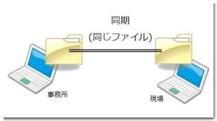 インターネット越しにフォルダを共有し、協力業者と施工図を同期(Dropbox)