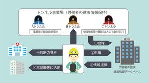 ずい道等建設労働者健康情報管理システム