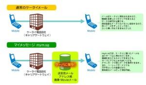 携帯メールのポータビリティサービス