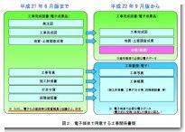 電子媒体で用意する工事関係書類