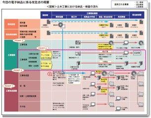 土木工事における納品・検査の流れ