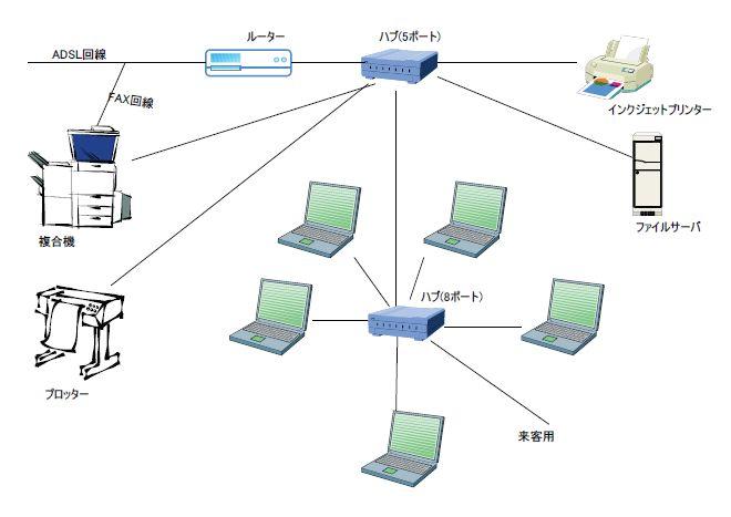 このエントリーをはてなブックマークに追加 (建設現場情報サイト) : 現場ネットワークの構築(参