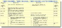 建設業許可の種類と工種の例