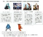 解体用車両系建設機械