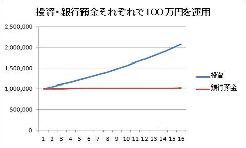 折れ線100万円~200万円
