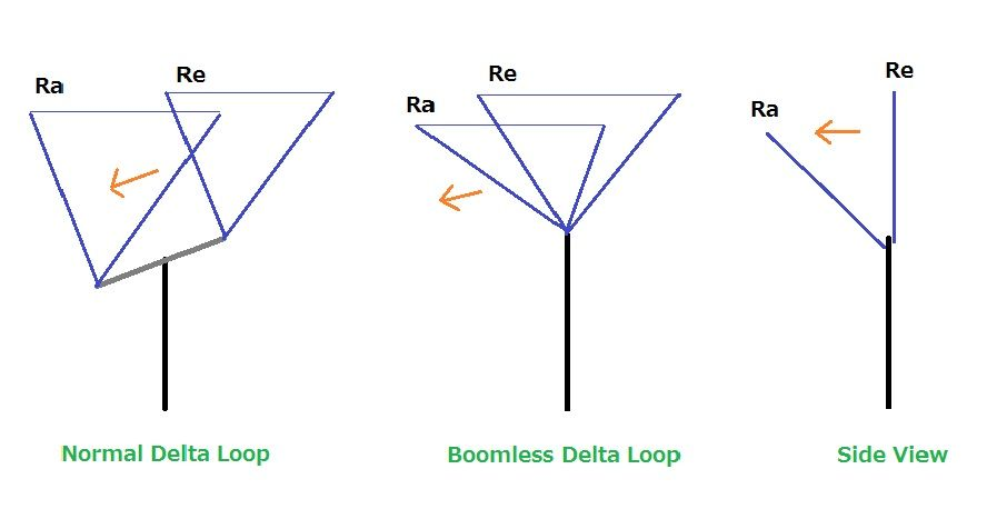Boomless 2elements Deltaloop Antenna(At first) : Boomless