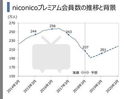 【ワラタ】ニコニコ動画、1年でプレミアム会員36万人減少