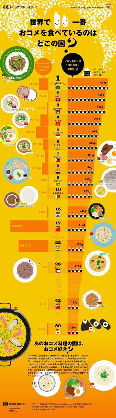 世界で一番「お米」を食べているのはどこの国?