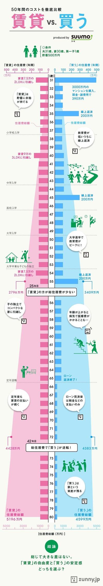 賃貸 vs 分譲 どっちが得なの?