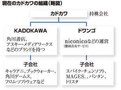 kadokawa_organizationc