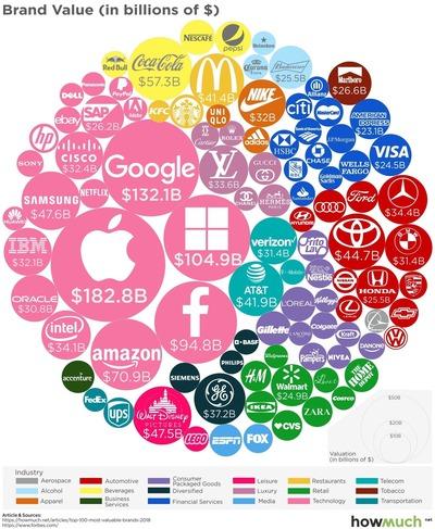世界で最も価値のある100のブランド