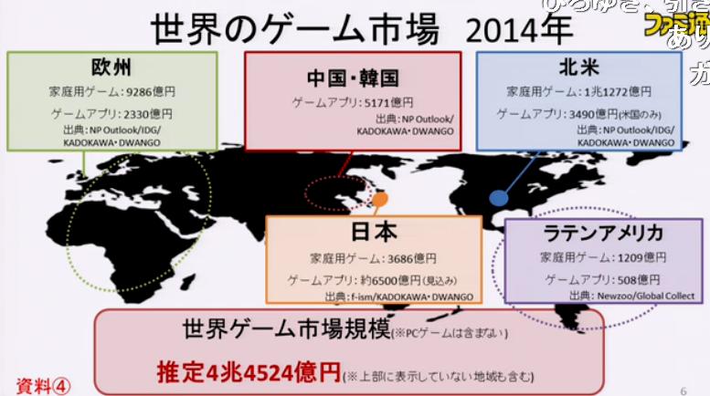 世界のゲーム市場、なぜか日本だけCSよりスマホゲームが勝ってる やはりジャップは異常だった