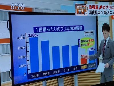 日本人ってブリを食べすぎじゃね?