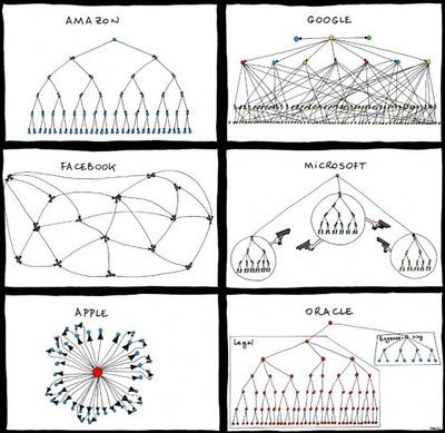 Organizational-Charts-Of-Big-IT-Companies