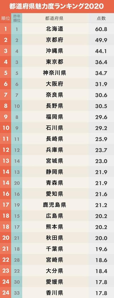 【都道府県魅力度ランキング】栃木県、初の最下位に県担当者「納得いかない」と憤慨へ