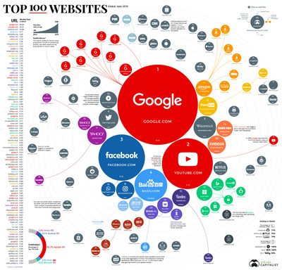 top-100-websites-1
