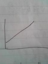 ガソリン価格グラフ1