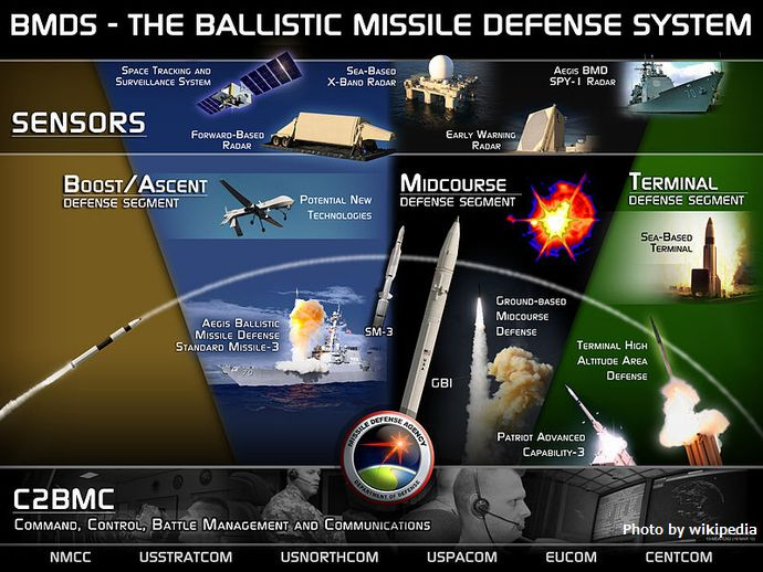 800px-Ballistic_Missile_Defense_System_(BMDS)_Overview