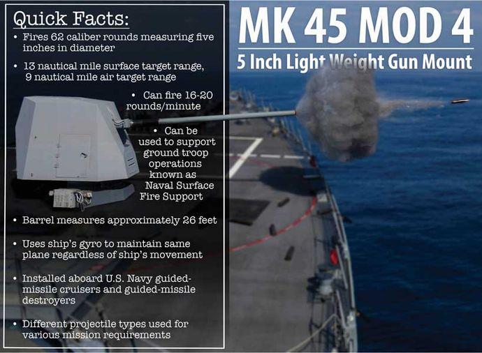 Mk45_Mod4_QuickFact