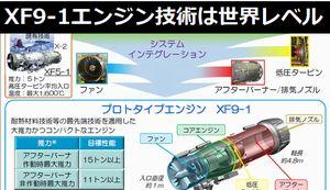 戦闘機用プロトタイプエンジン「XF9-1」の技術は世界レベルと発表、最大推力15トンを達成…防衛装備庁!
