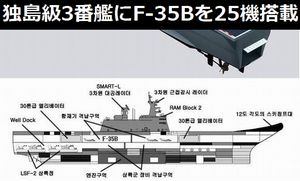 韓国海軍の独島級3番艦「白リョン島」…F-35Bを25機、ホバークラフトや戦車を搭載!