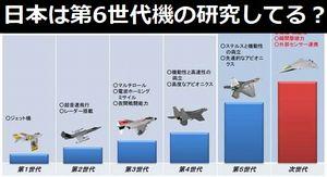 第1世代ジェットエンジン搭載、第2世代超音速+レーダー…日本は第6世代の研究開発してる?