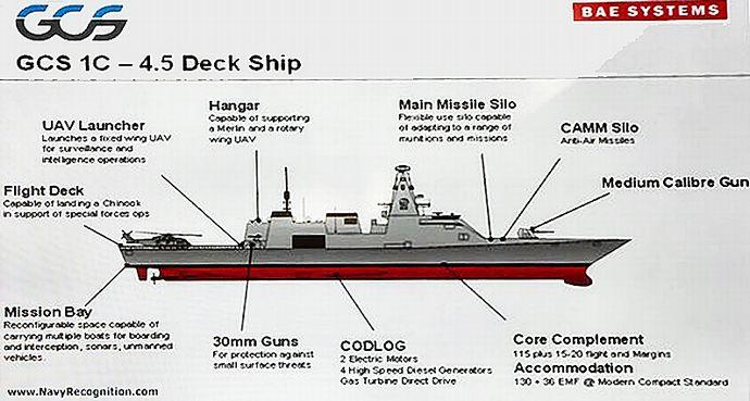 イギリス海軍の次世代26型フリゲート(グローバル戦闘艦)…1番艦は2020年頃の就役を予定! : 軍事・ミリタリー速報☆彡