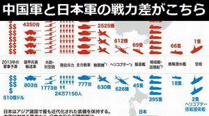 中国軍と日本軍の戦力差がこちら…これは勝てませんわ!