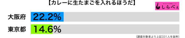 カレーに生たまご都道府県別グラフ
