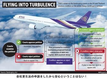タイ航空破綻1