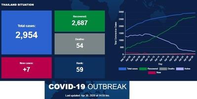 感染者数の推移