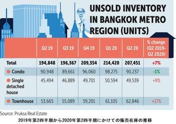 住宅販売在庫推移1