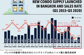 住宅販売在庫推移2