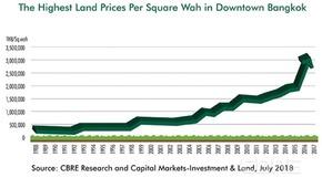 Land Price Index
