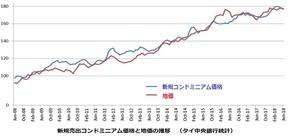 地価とコンド価格の推移