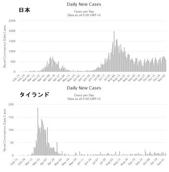 日本とタイ