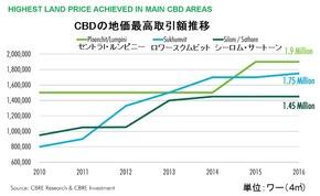 CBD地価推移