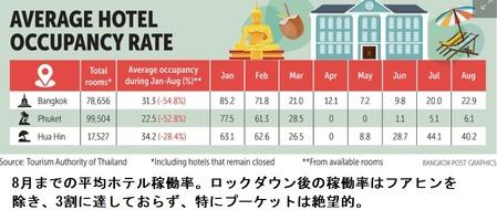 ホテル稼働率