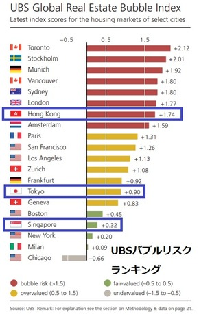 UBS Bubble Index