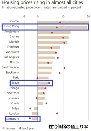 Housing Index
